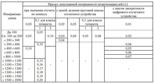 Цена деления штангенциркуля равна